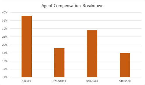 Personal Lines Agent Compensation Breakdown